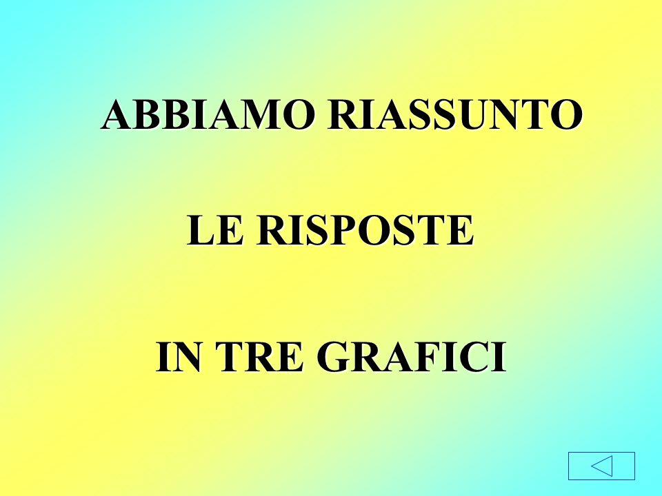 ABBIAMO RIASSUNTO LE RISPOSTE IN TRE GRAFICI
