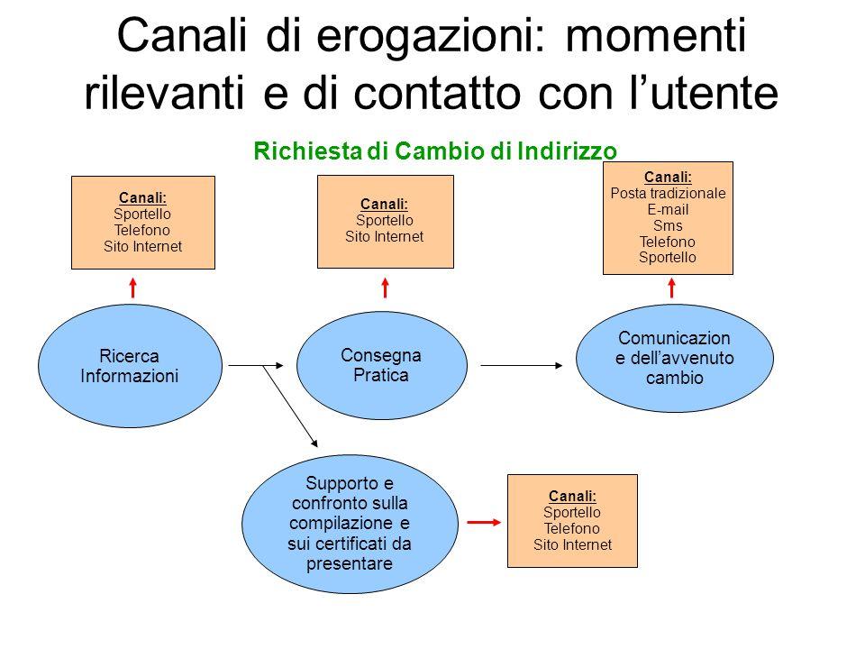 Canali di erogazioni: momenti rilevanti e di contatto con l'utente