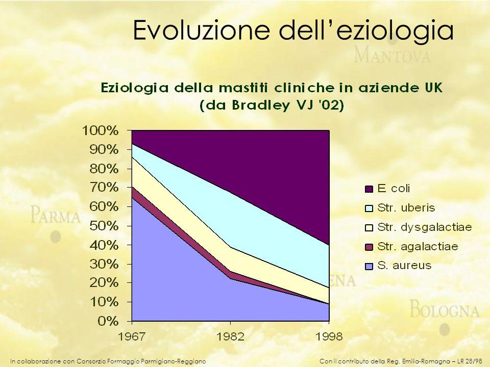 Evoluzione dell'eziologia