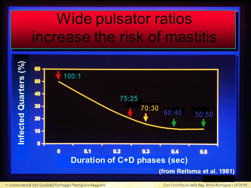Duration of C+D phases (sec)