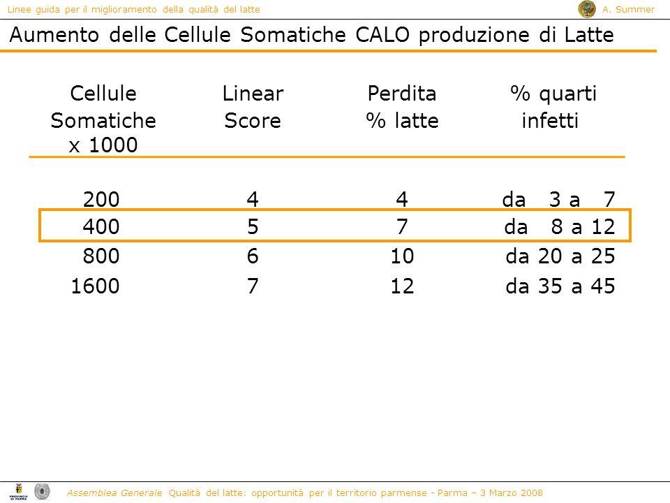 Aumento delle Cellule Somatiche CALO produzione di Latte Cellule