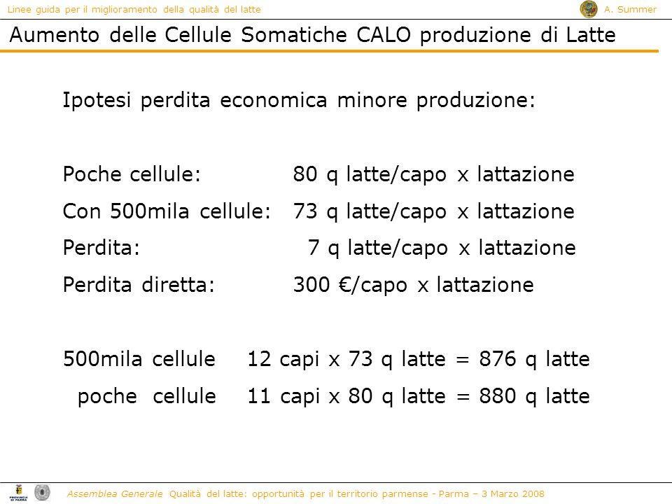 Aumento delle Cellule Somatiche CALO produzione di Latte