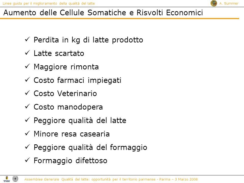 Aumento delle Cellule Somatiche e Risvolti Economici