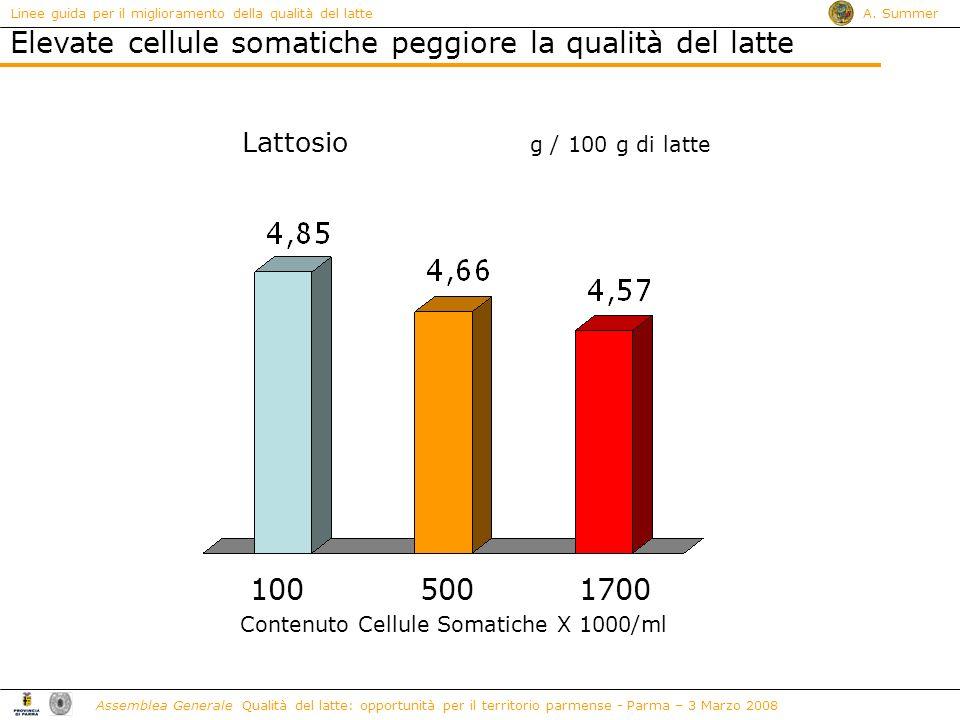 Elevate cellule somatiche peggiore la qualità del latte