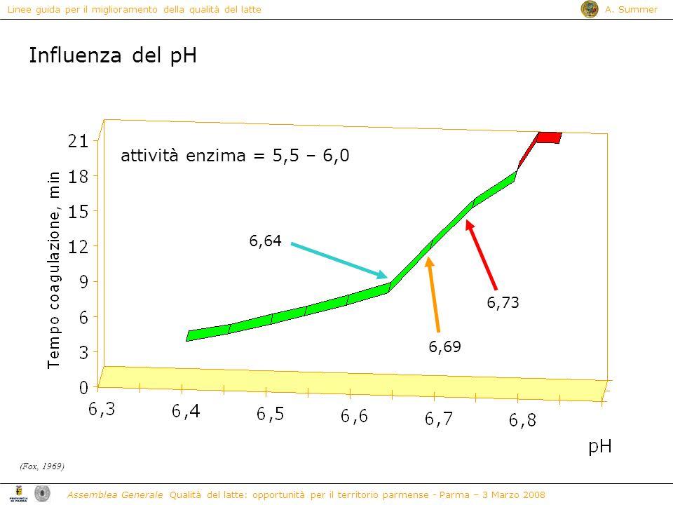 Influenza del pH attività enzima = 5,5 – 6,0 6,64 6,73 6,69