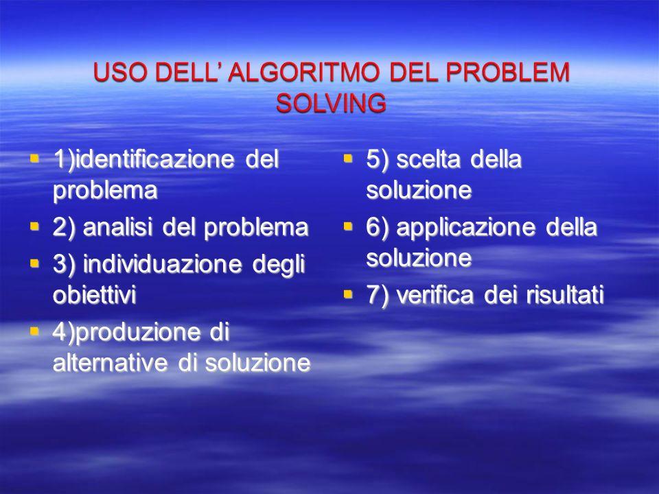 1)identificazione del problema 2) analisi del problema