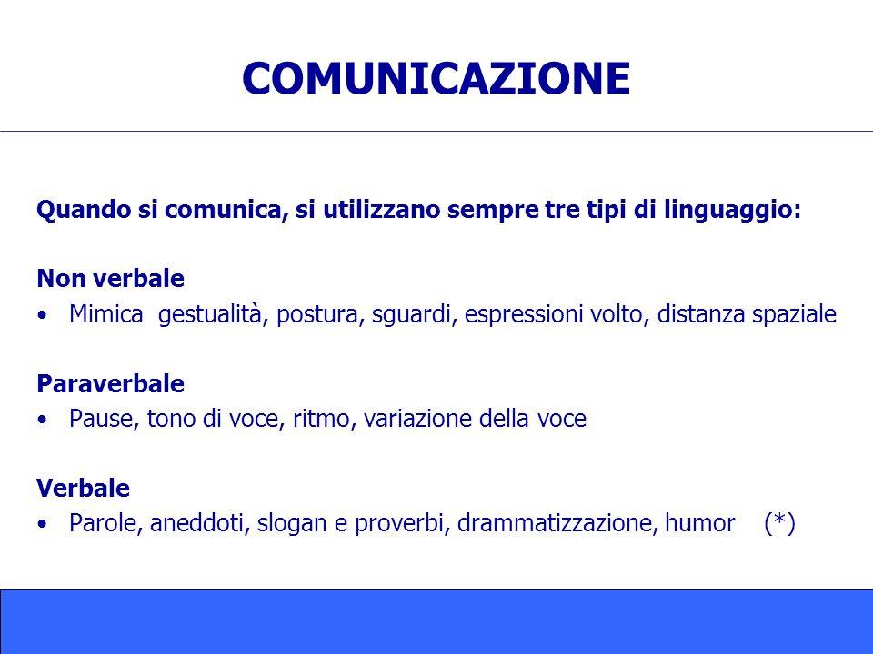 COMUNICAZIONE Quando si comunica, si utilizzano sempre tre tipi di linguaggio: Non verbale.
