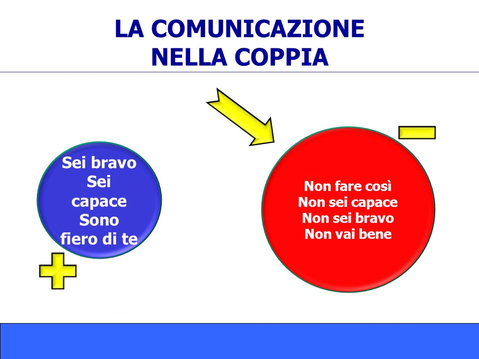 LA COMUNICAZIONE NELLA COPPIA