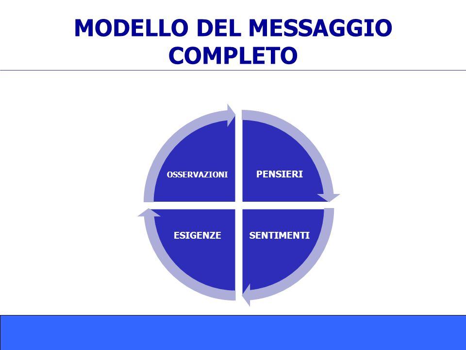 MODELLO DEL MESSAGGIO COMPLETO