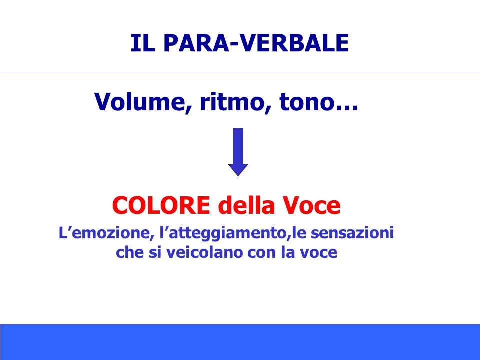 L'emozione, l'atteggiamento,le sensazioni che si veicolano con la voce