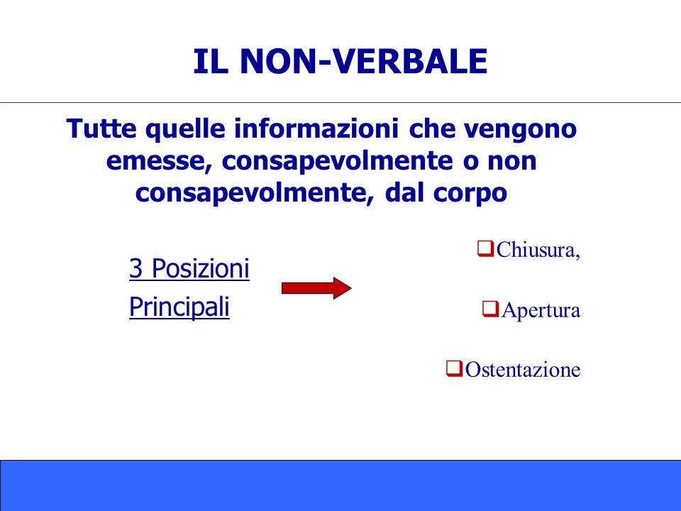 IL NON-VERBALE Tutte quelle informazioni che vengono emesse, consapevolmente o non consapevolmente, dal corpo.