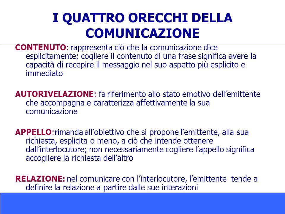 I QUATTRO ORECCHI DELLA COMUNICAZIONE