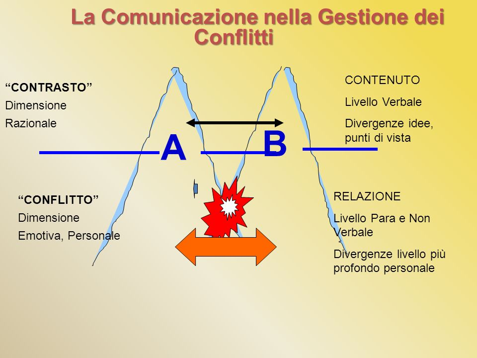 La Comunicazione nella Gestione dei Conflitti