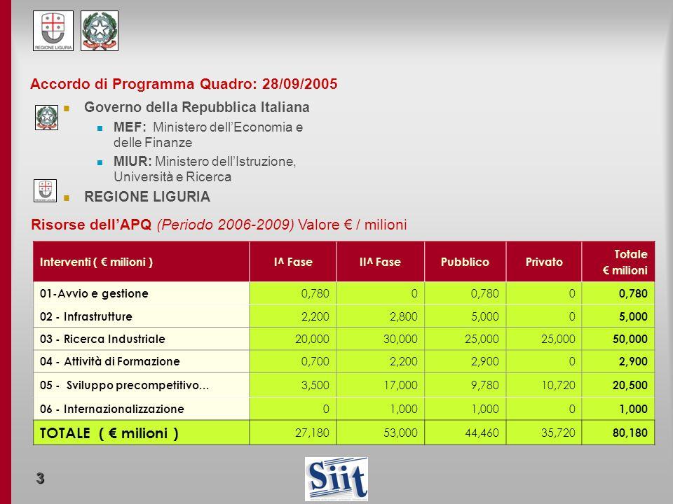Accordo di Programma Quadro: 28/09/2005