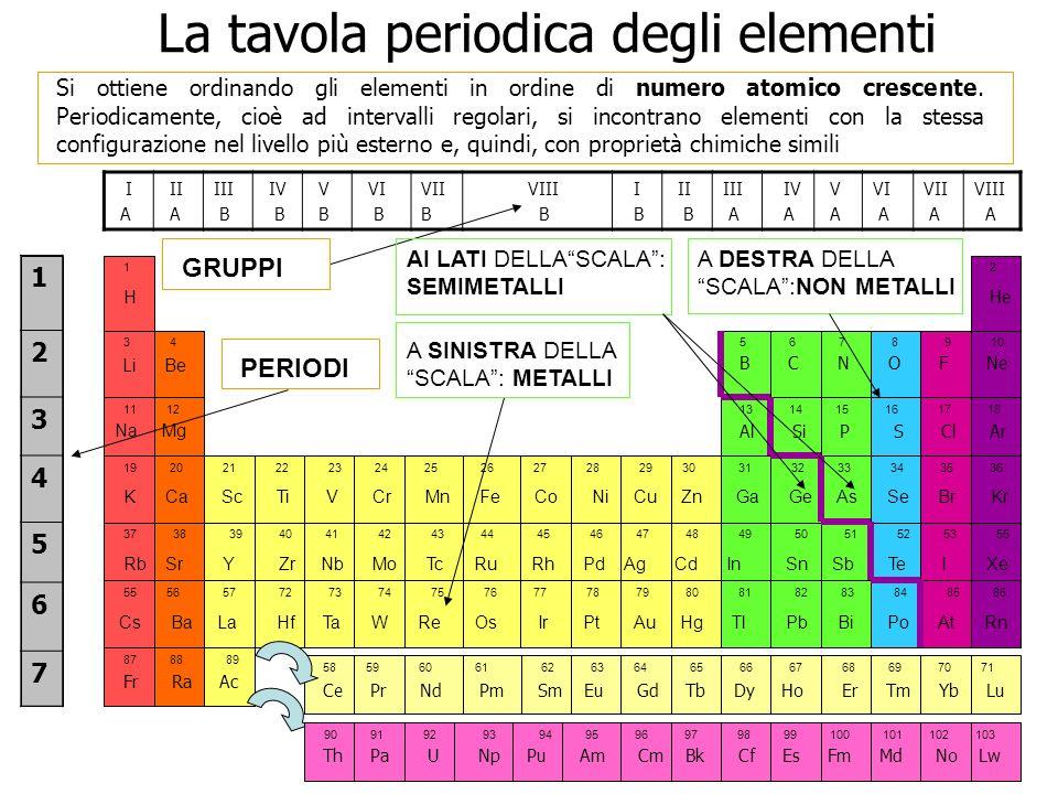 La tavola periodica degli elementi ppt scaricare - Poster tavola periodica degli elementi ...
