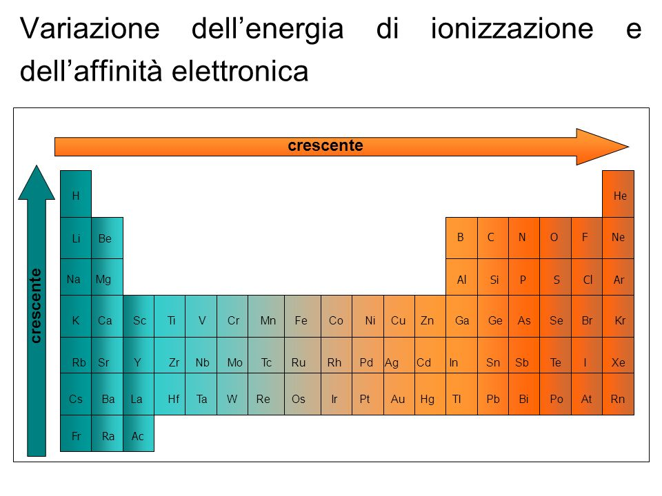 Variazione dell'energia di ionizzazione e dell'affinità elettronica
