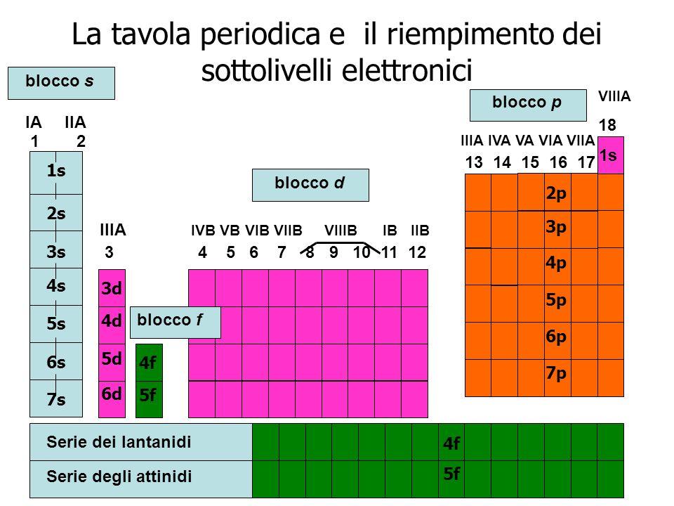 La tavola periodica e il riempimento dei sottolivelli elettronici