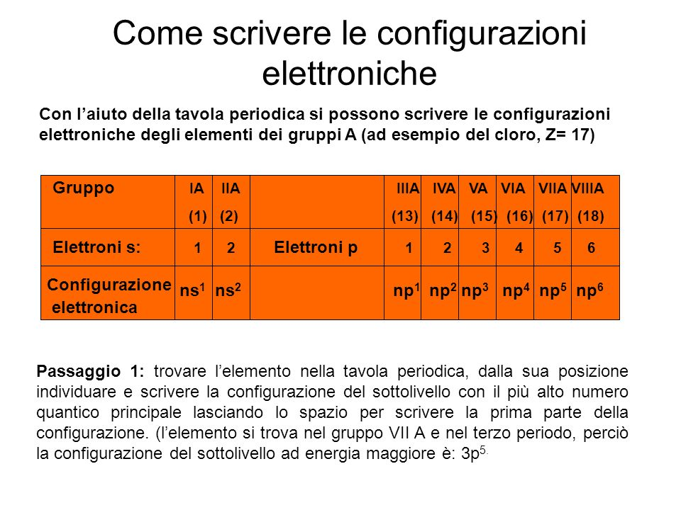 Come scrivere le configurazioni elettroniche