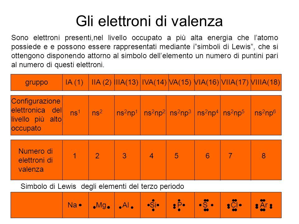 Gli elettroni di valenza