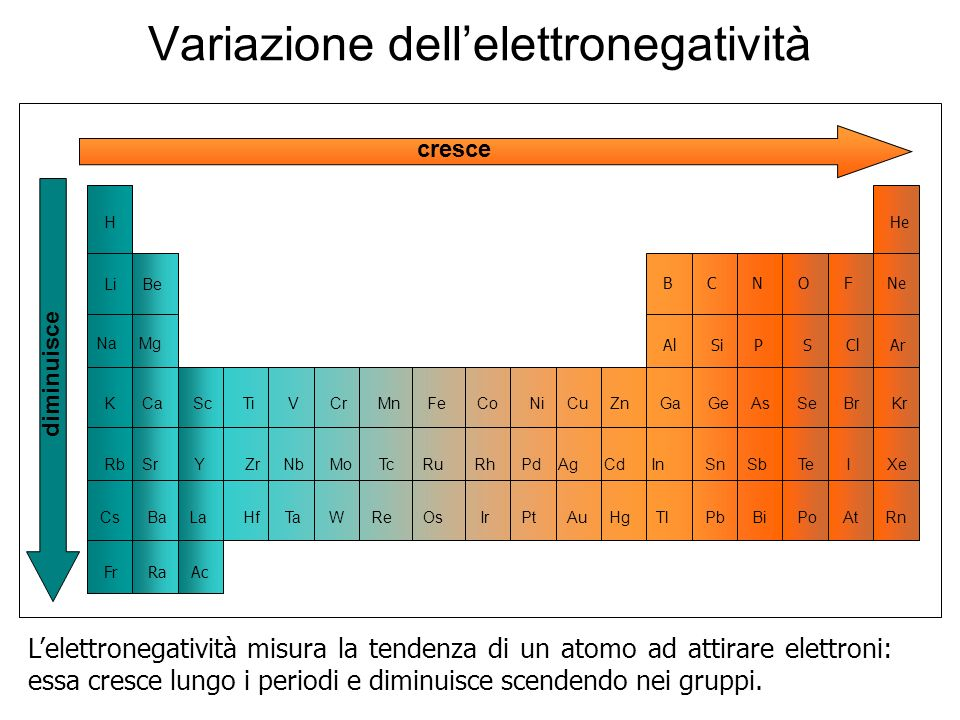 Variazione dell'elettronegatività