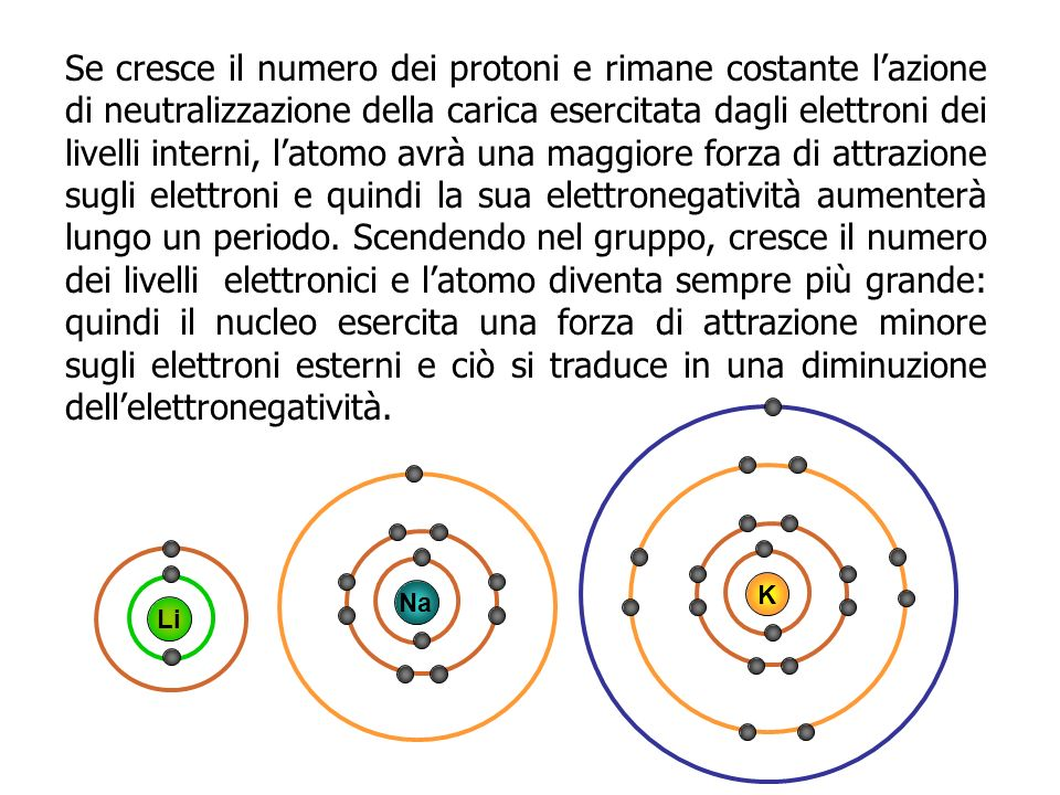 Se cresce il numero dei protoni e rimane costante l'azione di neutralizzazione della carica esercitata dagli elettroni dei livelli interni, l'atomo avrà una maggiore forza di attrazione sugli elettroni e quindi la sua elettronegatività aumenterà lungo un periodo. Scendendo nel gruppo, cresce il numero dei livelli elettronici e l'atomo diventa sempre più grande: quindi il nucleo esercita una forza di attrazione minore sugli elettroni esterni e ciò si traduce in una diminuzione dell'elettronegatività.