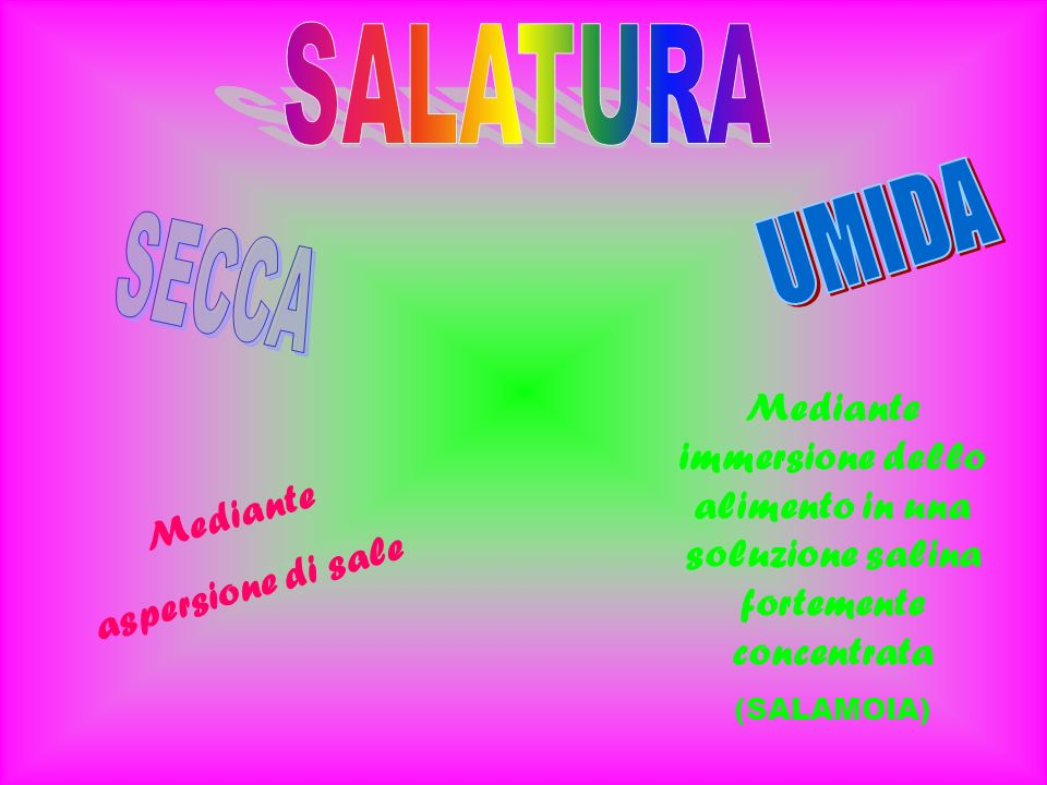 SALATURA UMIDA. SECCA. Mediante immersione dello alimento in una soluzione salina fortemente concentrata.