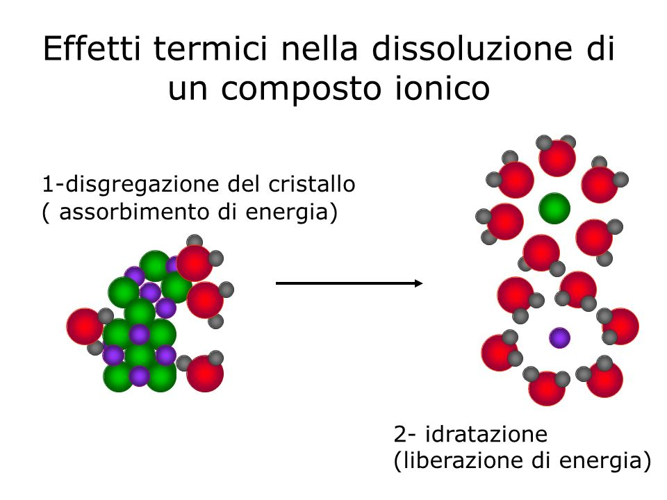 Effetti termici nella dissoluzione di un composto ionico