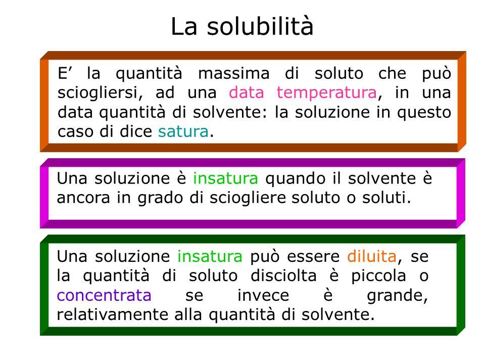 La solubilità