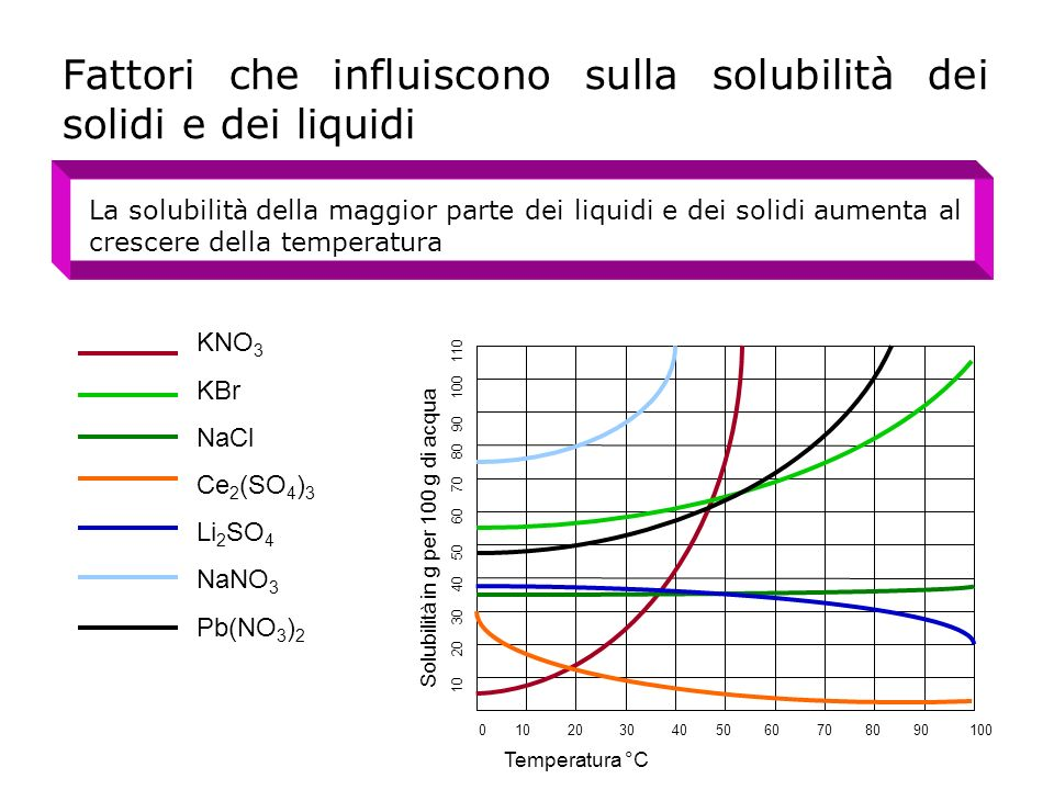 Fattori che influiscono sulla solubilità dei solidi e dei liquidi