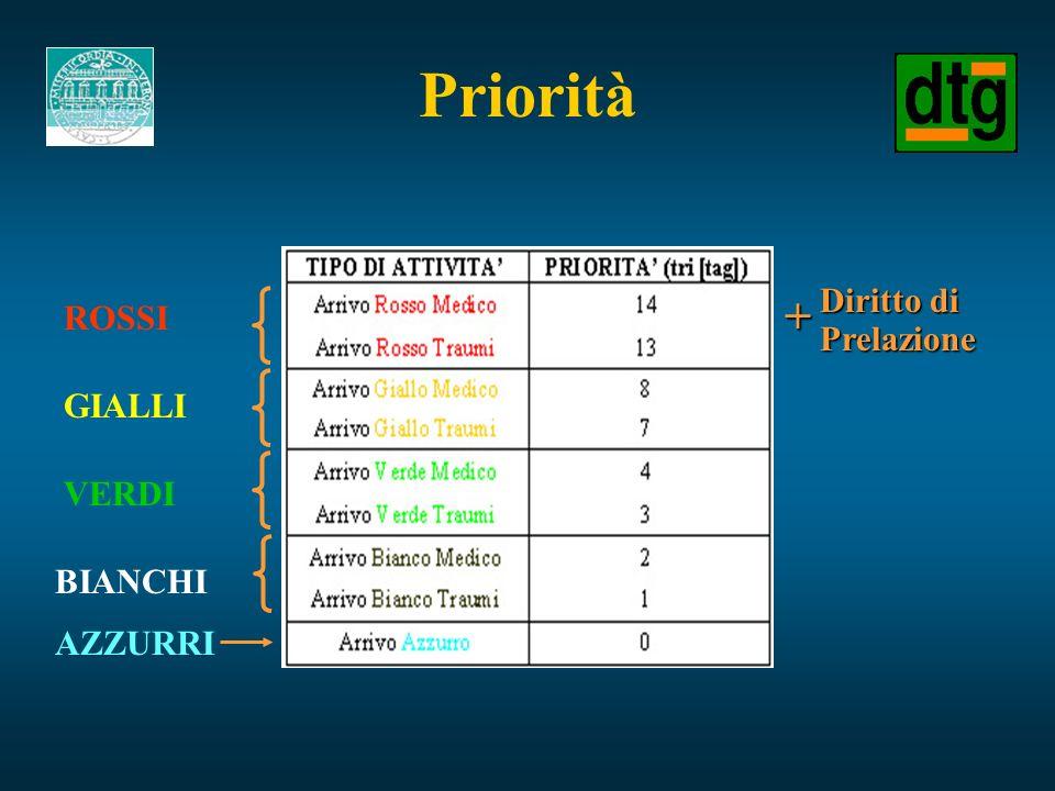 Priorità Diritto di Prelazione + ROSSI GIALLI VERDI BIANCHI AZZURRI
