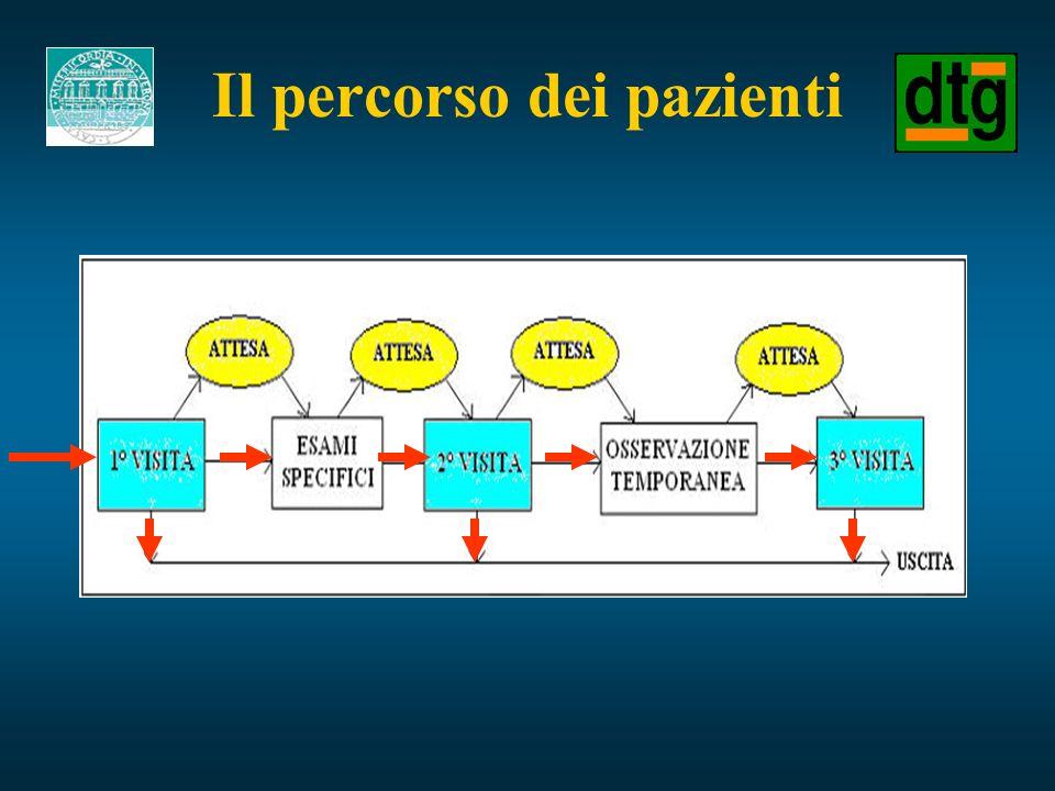 Il percorso dei pazienti