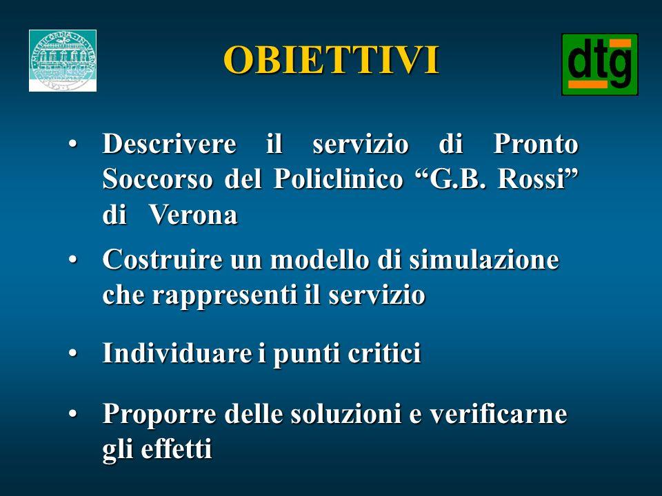 OBIETTIVI Descrivere il servizio di Pronto Soccorso del Policlinico G.B. Rossi di Verona.