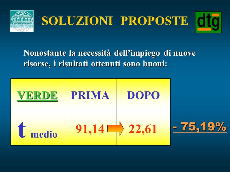 t medio SOLUZIONI PROPOSTE 91,14 22,61 VERDE PRIMA DOPO - 75,19%
