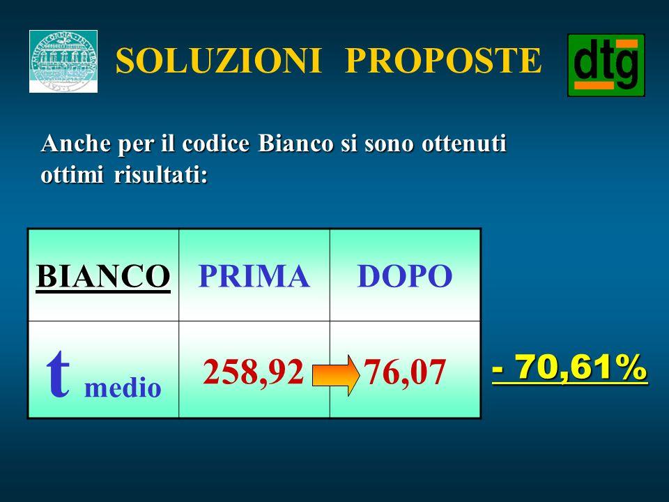 t medio SOLUZIONI PROPOSTE 258,92 76,07 BIANCO PRIMA DOPO - 70,61%