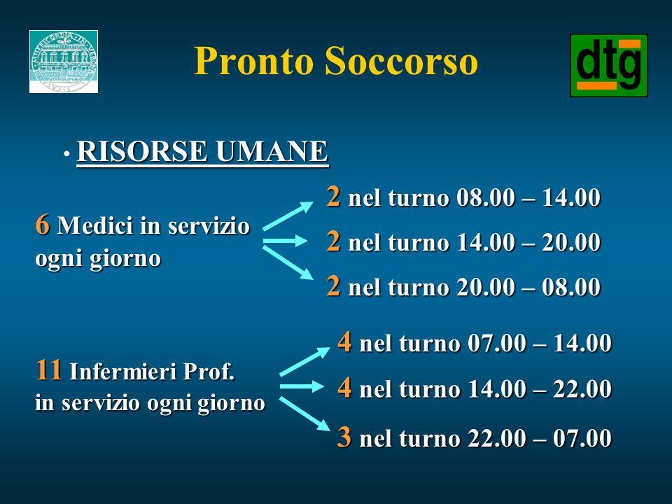 Pronto Soccorso 2 nel turno 08.00 – 14.00