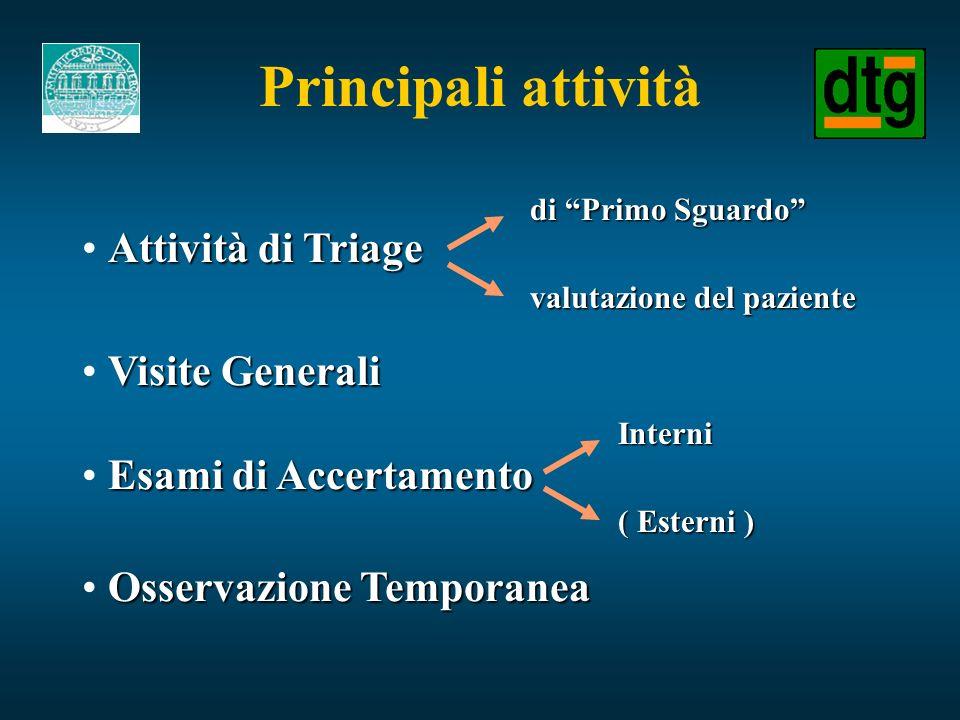 Principali attività Attività di Triage Visite Generali