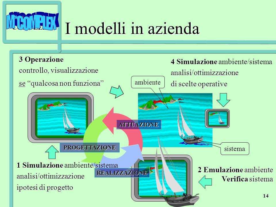 I modelli in azienda 3 Operazione controllo, visualizzazione