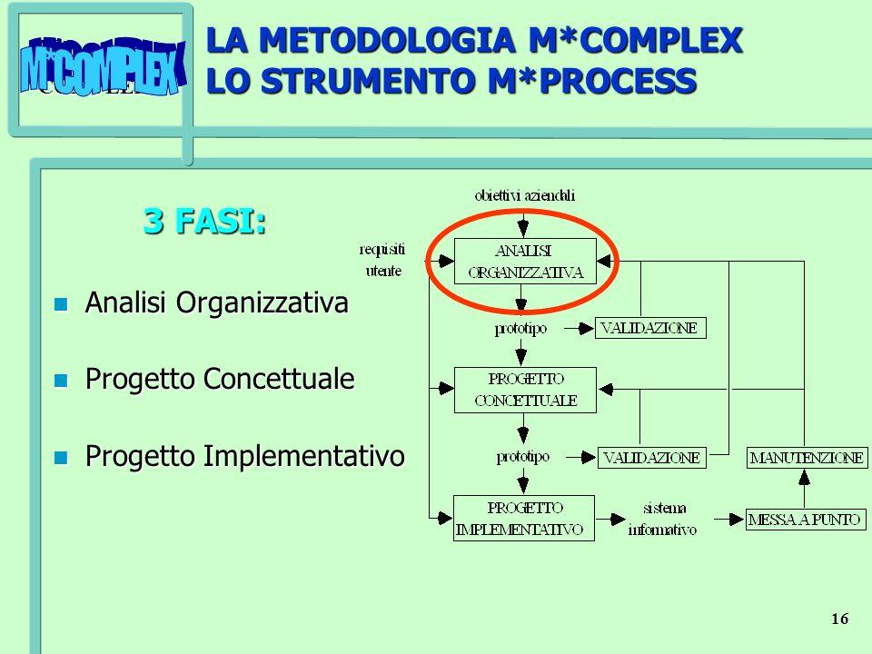 LA METODOLOGIA M*COMPLEX LO STRUMENTO M*PROCESS