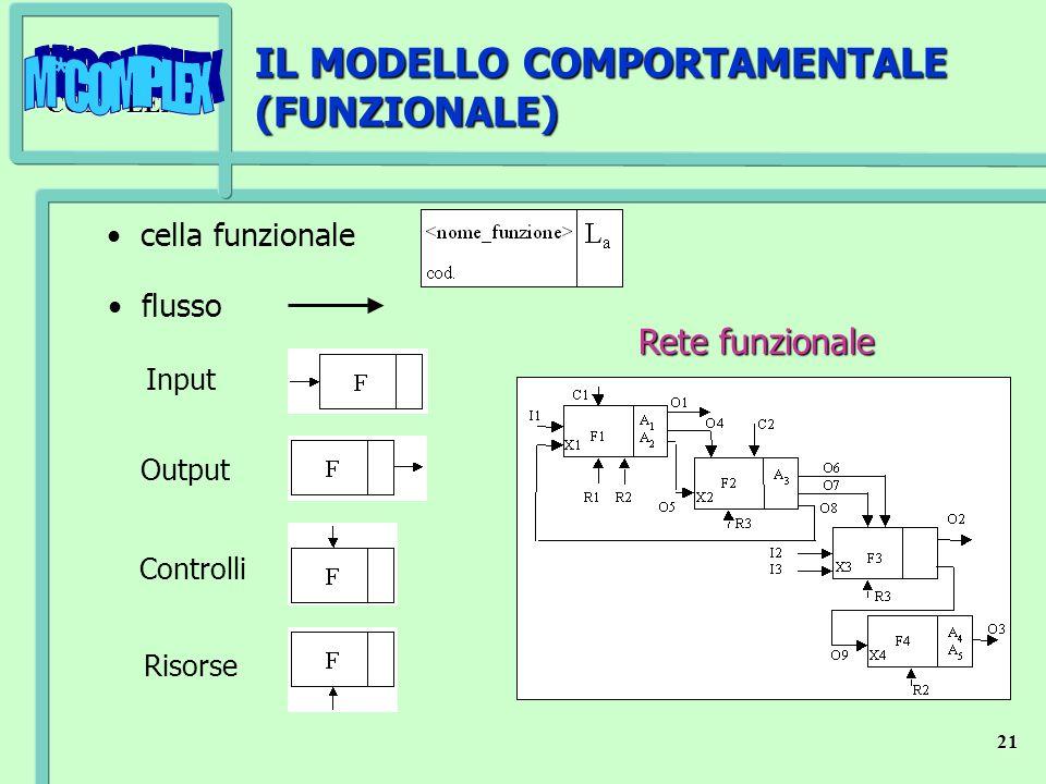 IL MODELLO COMPORTAMENTALE (FUNZIONALE)