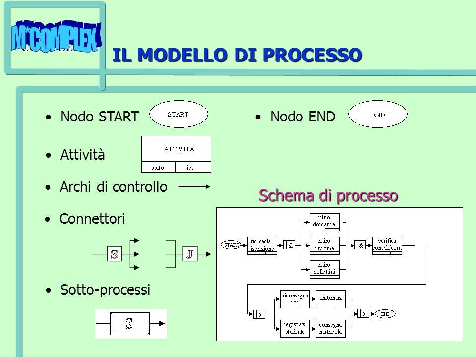 IL MODELLO DI PROCESSO Schema di processo Nodo START Nodo END Attività