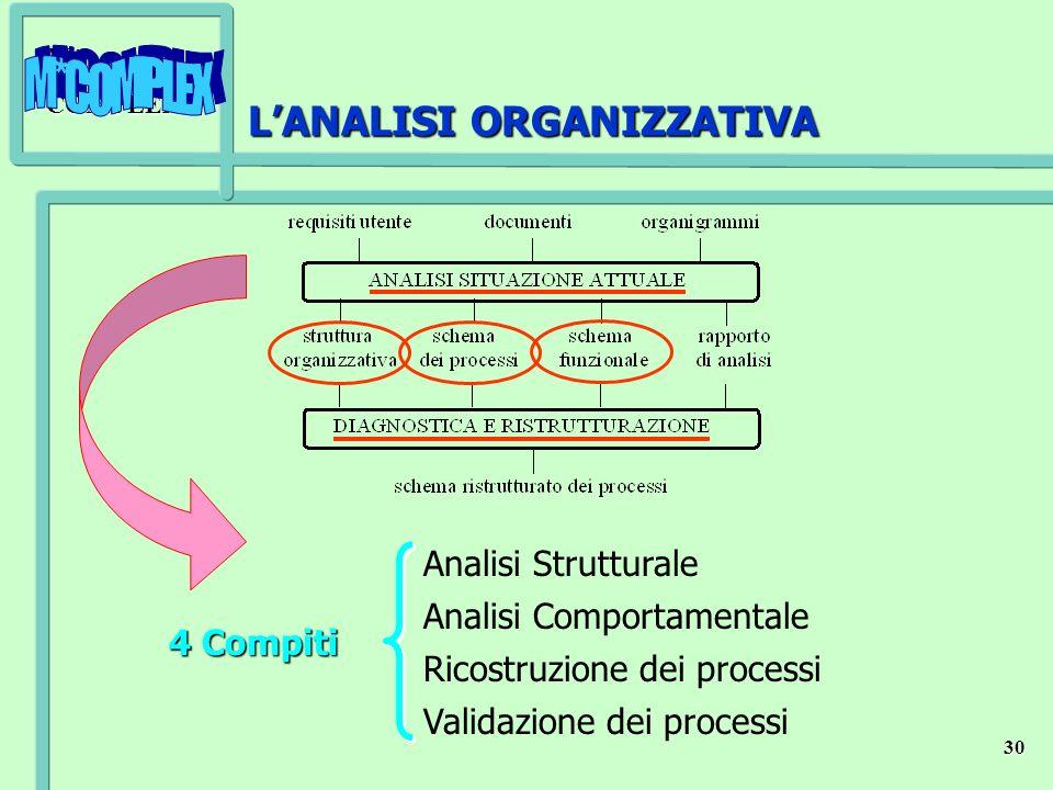 L'ANALISI ORGANIZZATIVA