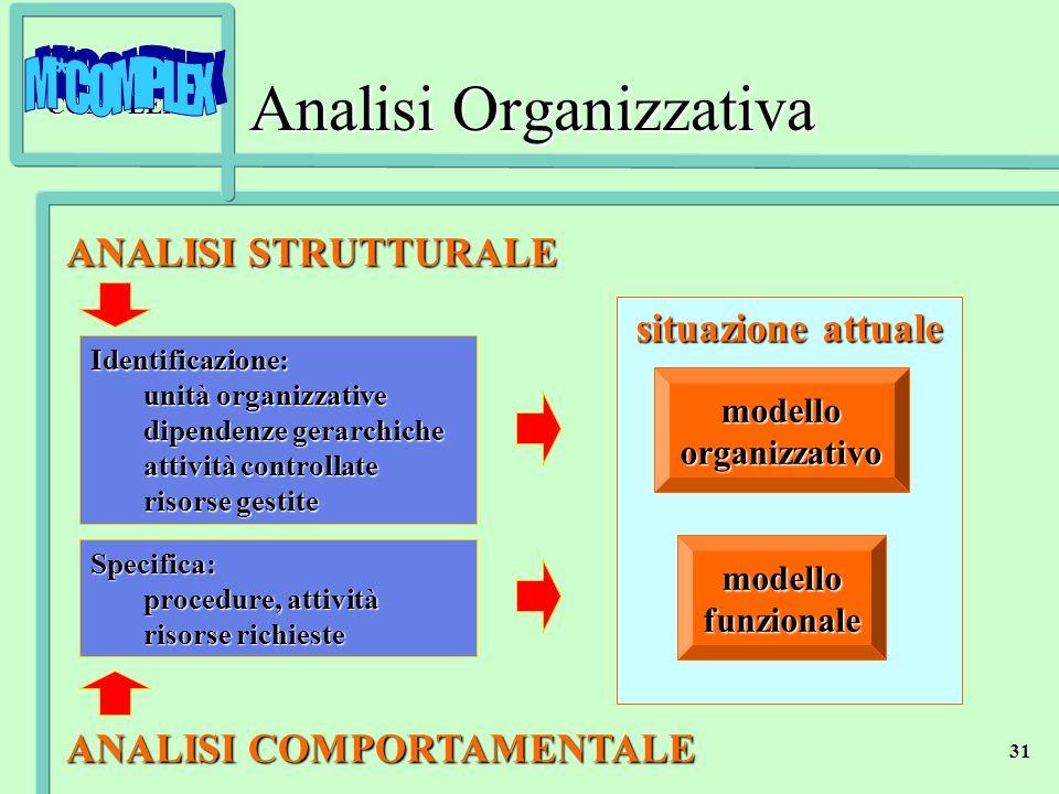Analisi Organizzativa