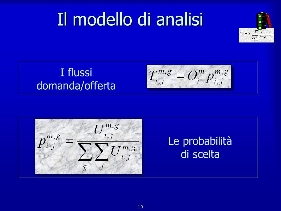 Il modello di analisi I flussi domanda/offerta Le probabilità
