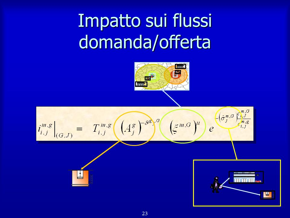 Impatto sui flussi domanda/offerta