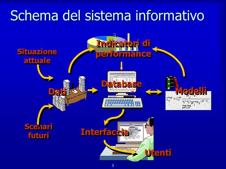 Schema del sistema informativo