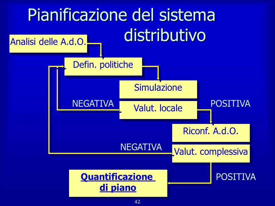 Pianificazione del sistema distributivo