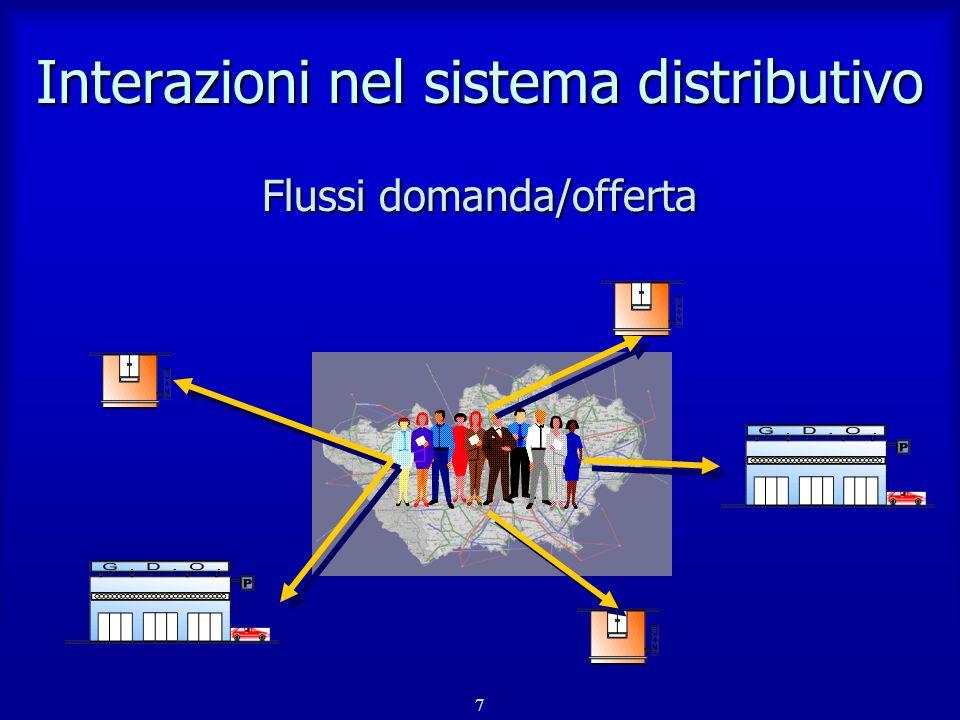 Interazioni nel sistema distributivo