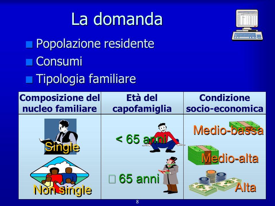 La domanda Popolazione residente Consumi Tipologia familiare