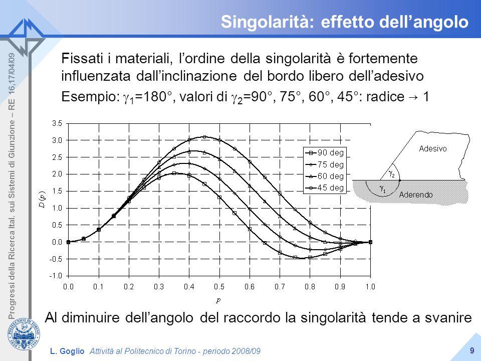 Singolarità: effetto dell'angolo