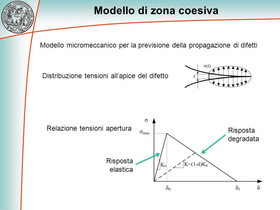 Modello di zona coesiva